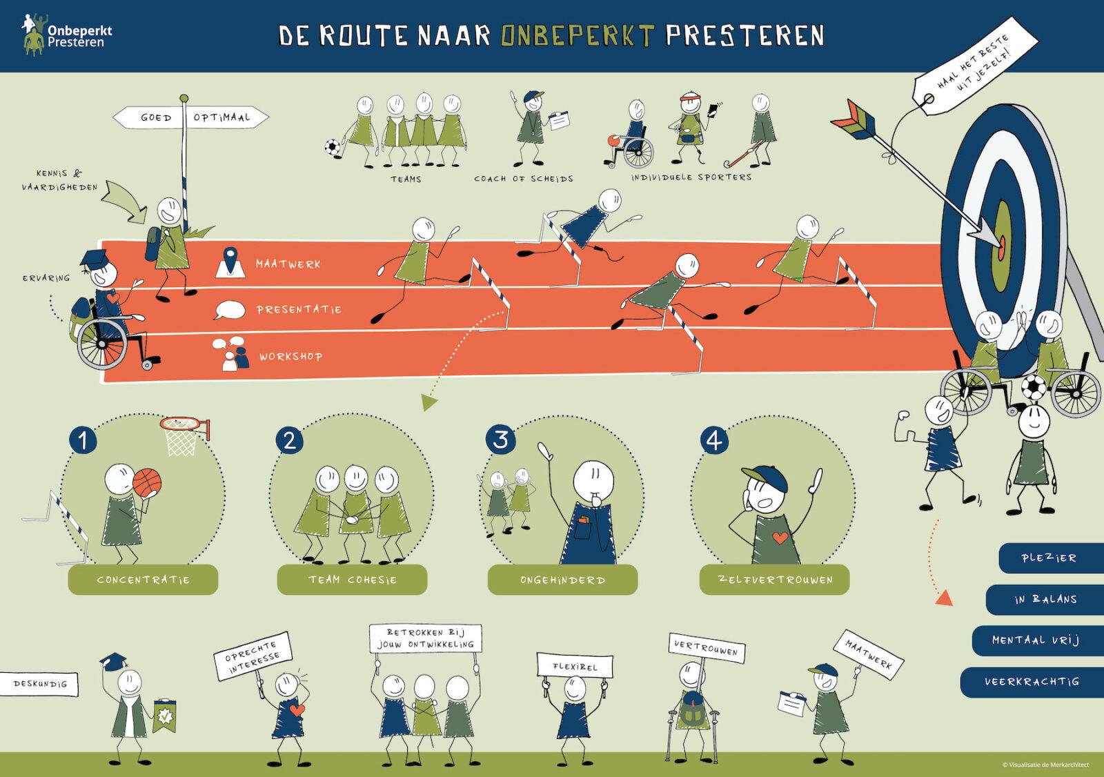 Praatplaat Onbeperkt Presteren Sportpsycholoog