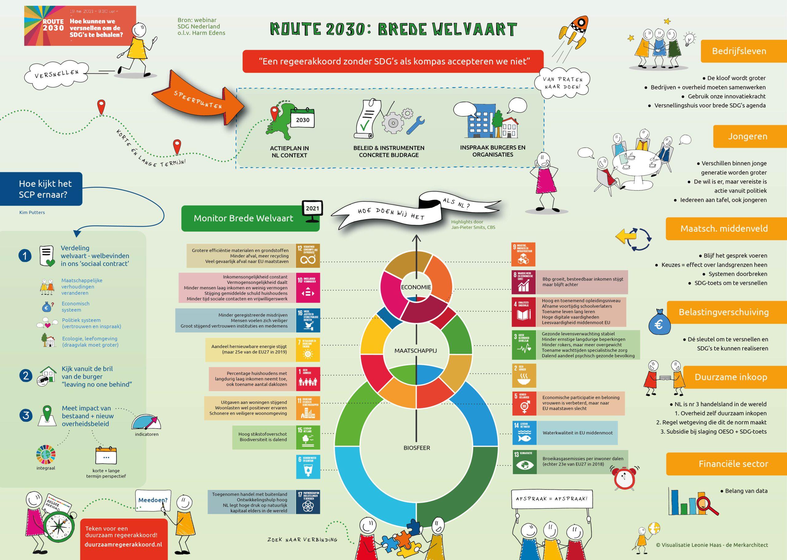 SDG Route2030