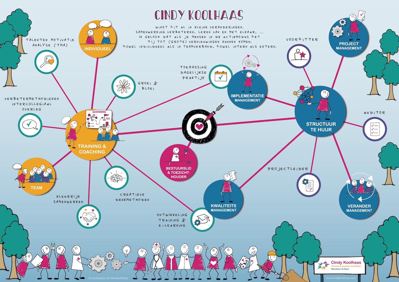 dienstenaanbod, Cindy Koolhaas, praatplaat, visual, vormgeving, grafisch ontwerp, design, visueel vertaler, Leonie Haas, ontwerp, visualisatie, infographic, merkarchitect, zakelijk tekenen, strategie