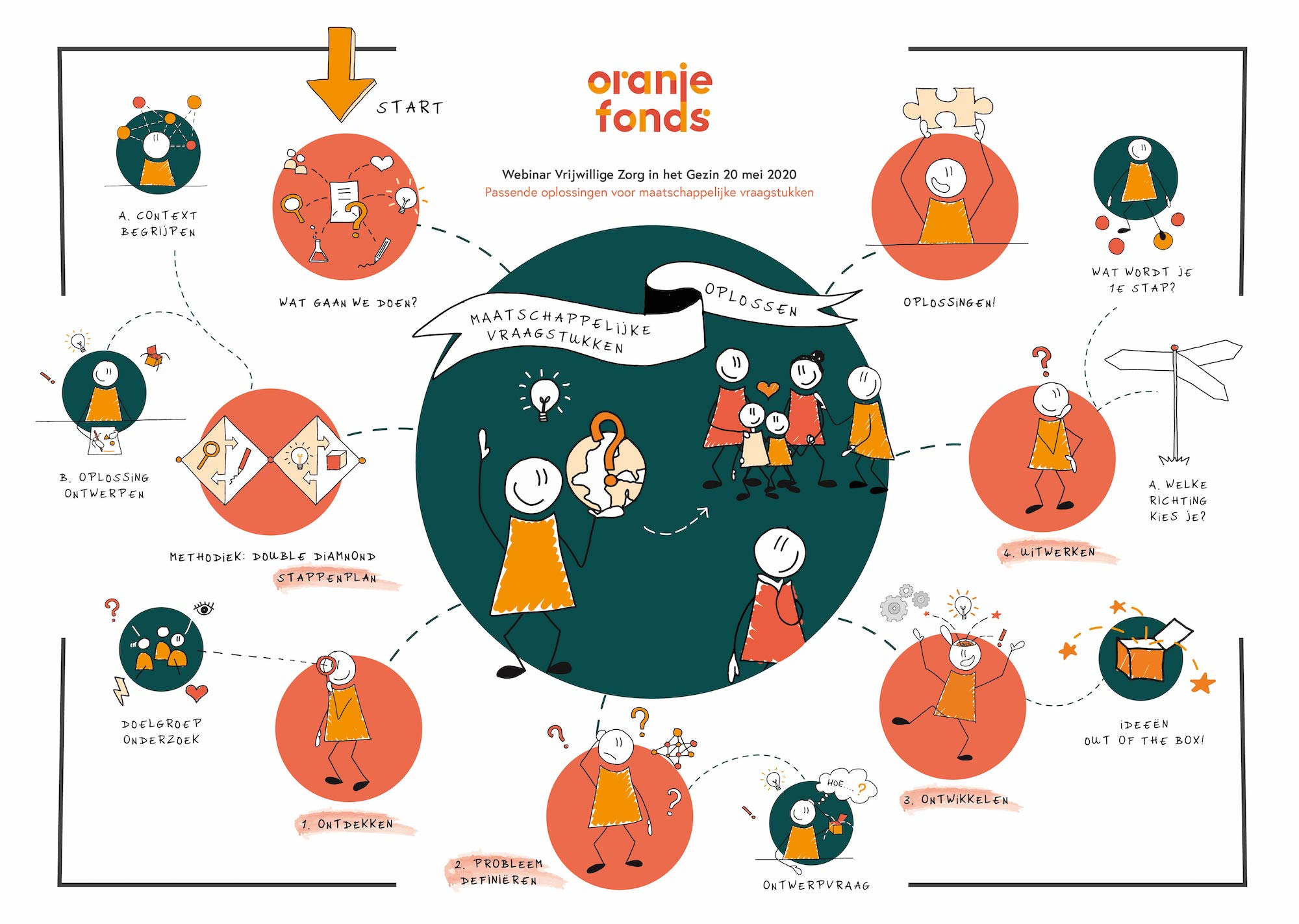 visueel verslag workshop oranje fonds