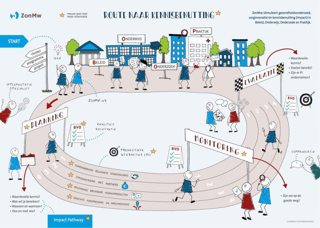 ZonMW Impact Pathway