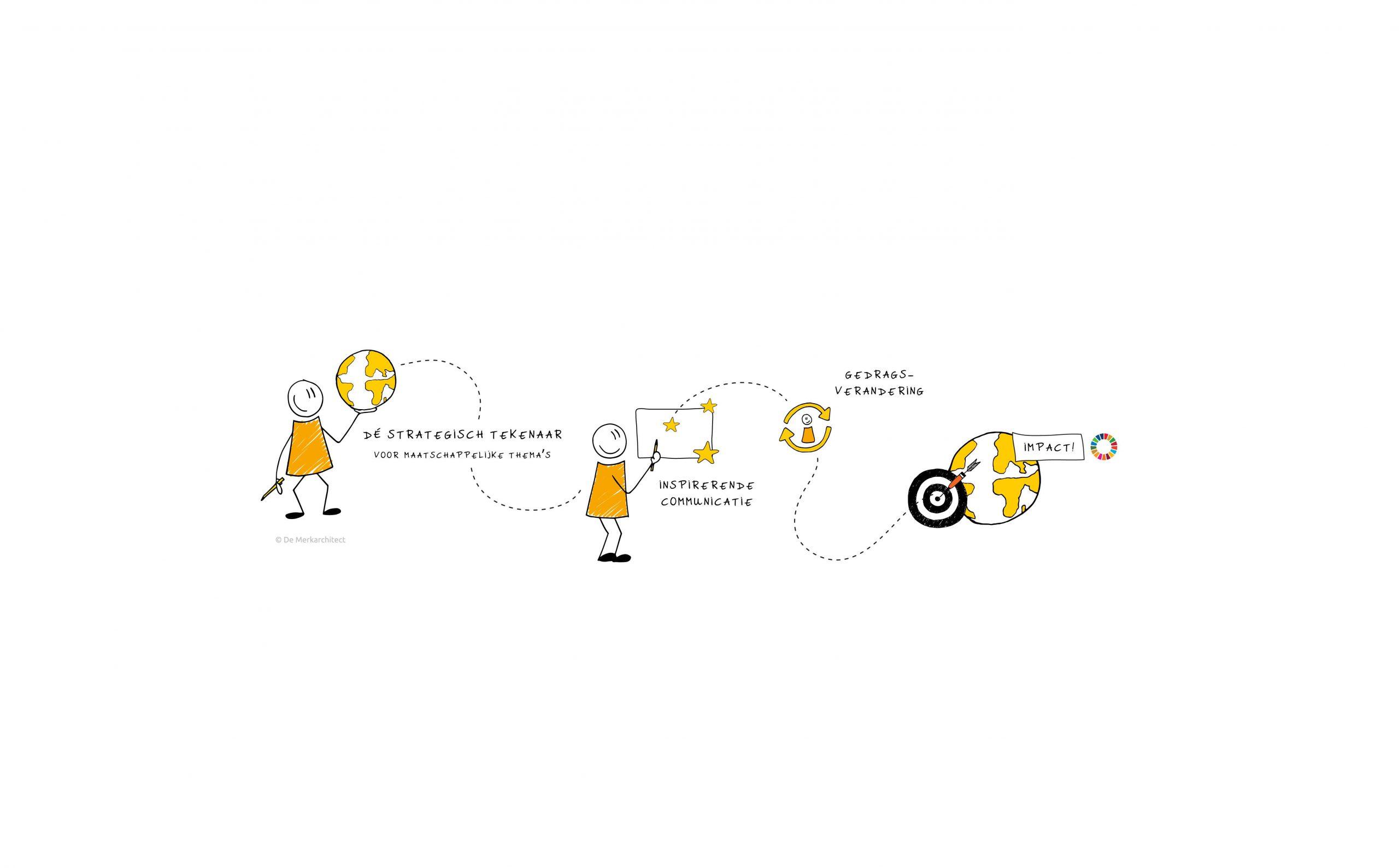 Leonie Haas, verhaal, visueel vertaler, illustration, illustratie, tekenen, visual, visualisatie, strategie, merkverhaal, maatschappij, merk, branding, animatie, praatplaat, visuele strategie, merkarchitect