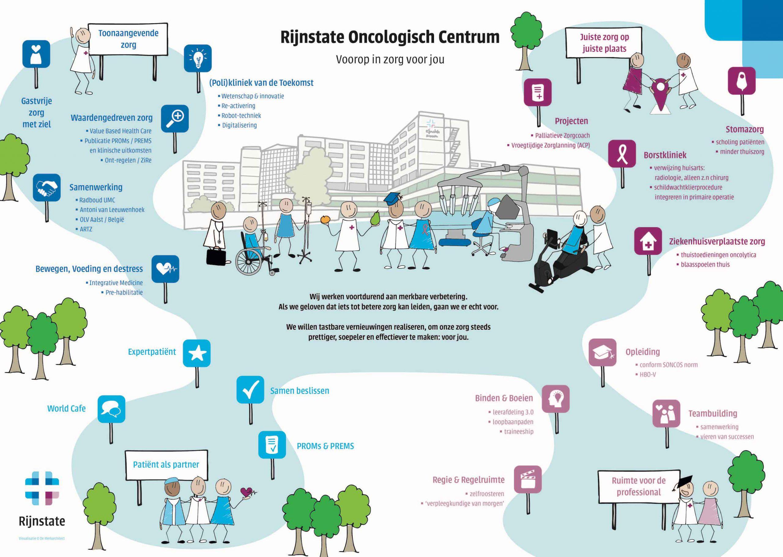 afdelingsstrategie Oncologie Rijnstate Ziekenhuis