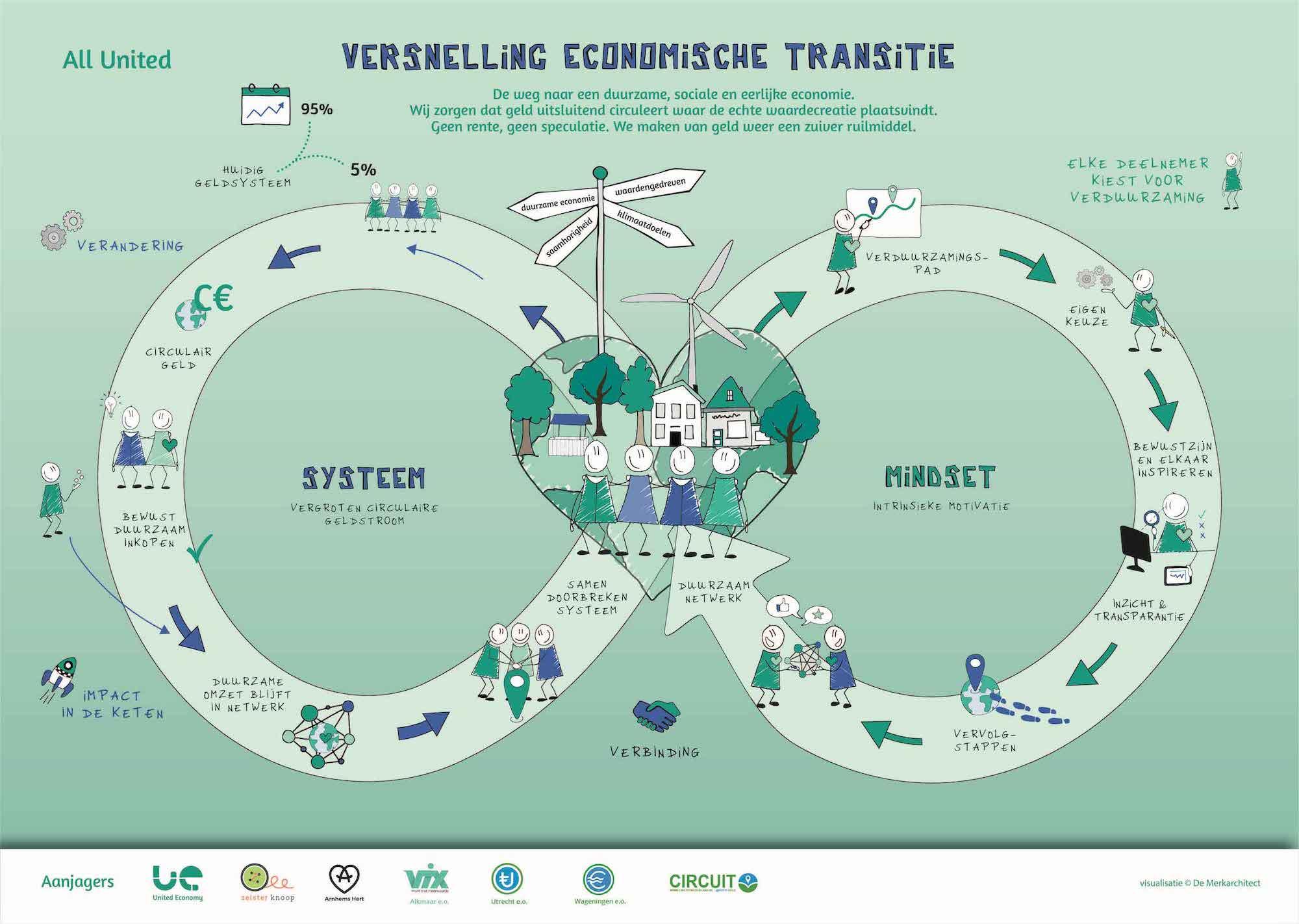 United Economy praatplaat circulair geld